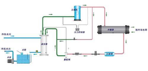 水冷冷水机组工作电路