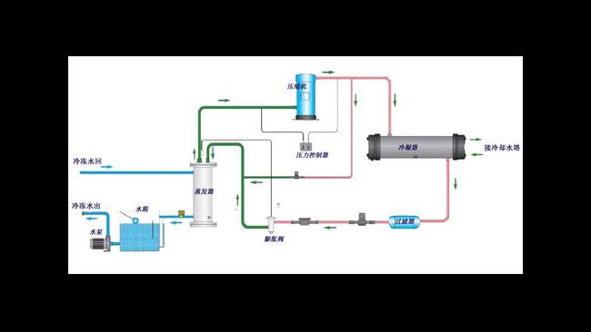 水冷冷水机组工作原理是什么?简析水冷冷水机组的工作原理!