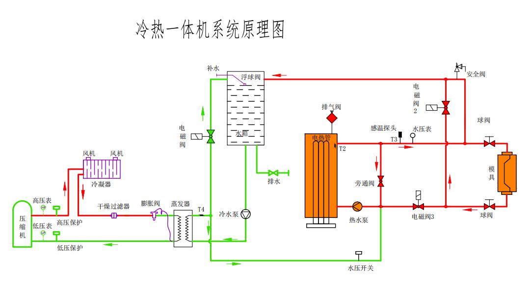 多组控温冷热一体机原理图