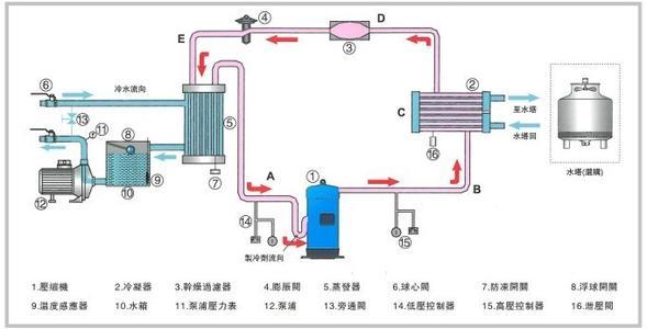 工业冷水机原理图