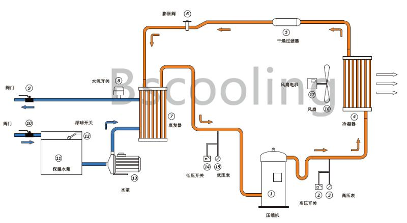 风冷式冷水机组电路原理图
