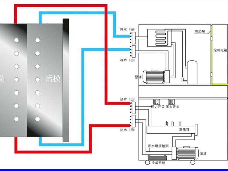 注塑冷热一体机,两用温度控制机原理图