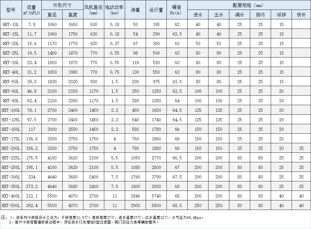 HXT系列逆流圆塔性能参数表