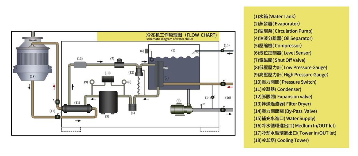 耐腐蚀水冷式冷水机原理图
