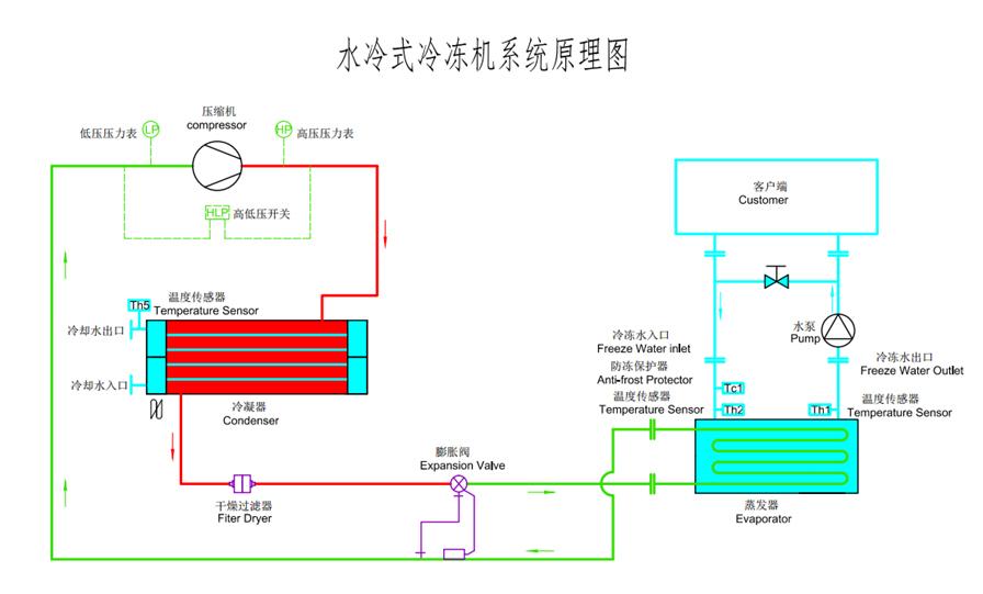 水冷箱式冷水机原理图