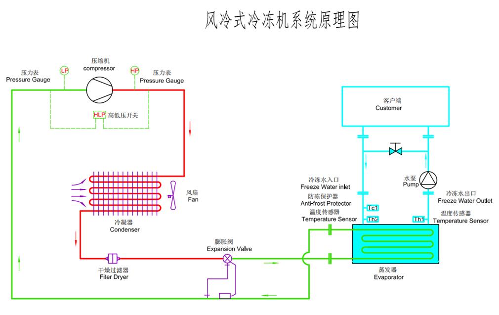 风冷螺杆式冷水机原理图