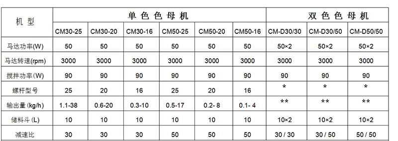 色母机选型表